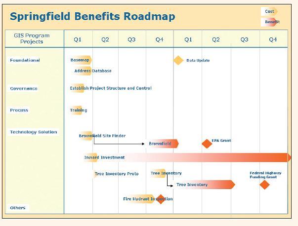 ¿Realmente existen los beneficios intangibles de un SIG?