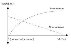 El valor de la información se incrementa con el uso .