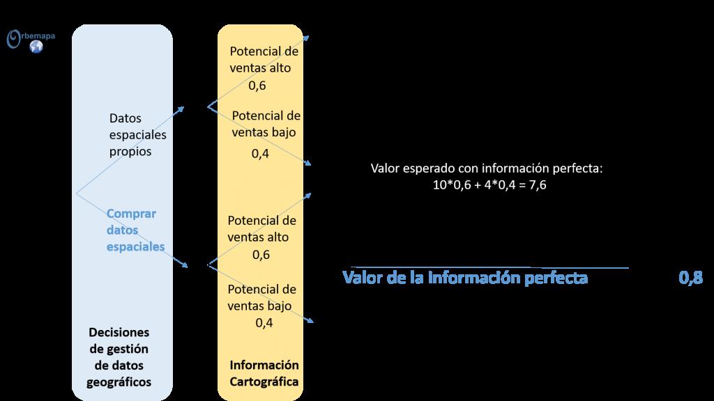 cálculo del valor de la información cartográfica de geomarketing potencial de ventas